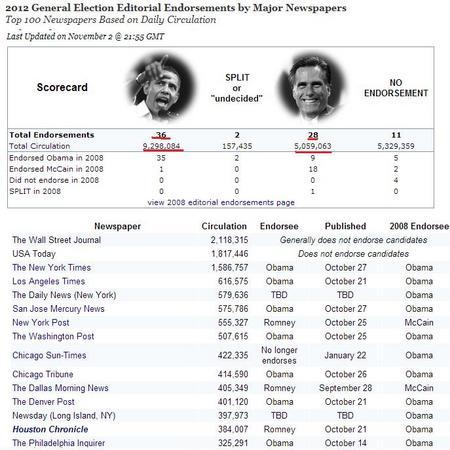 USElection2012EndoresementNewspaper.jpg