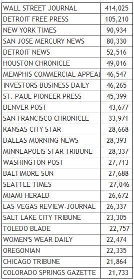 USNewspaper Top 25 E-Editions.jpg