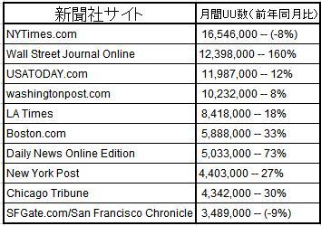 USNewspaperSite200904UU.JPG
