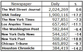 USNewspaperTop9Circulation.jpg