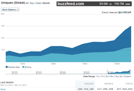 ViralBuzzfeed201312.png