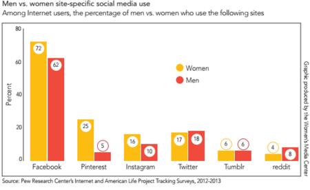 WomanMediaCenterSNSGenderGap2014.png