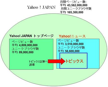 YahooJapanTrafficTopix.JPG