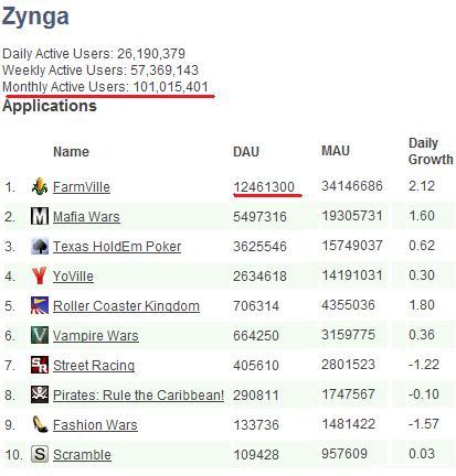 Zynga090902Top10.jpg
