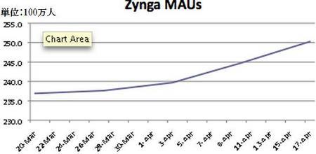 ZyngaMAU201004.jpg