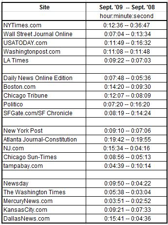 newspaperSiteTimeSpent0909.jpg